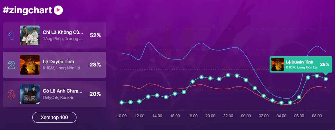 K-ICM gây bão Vpop khi hợp tác với nam ca sĩ mới