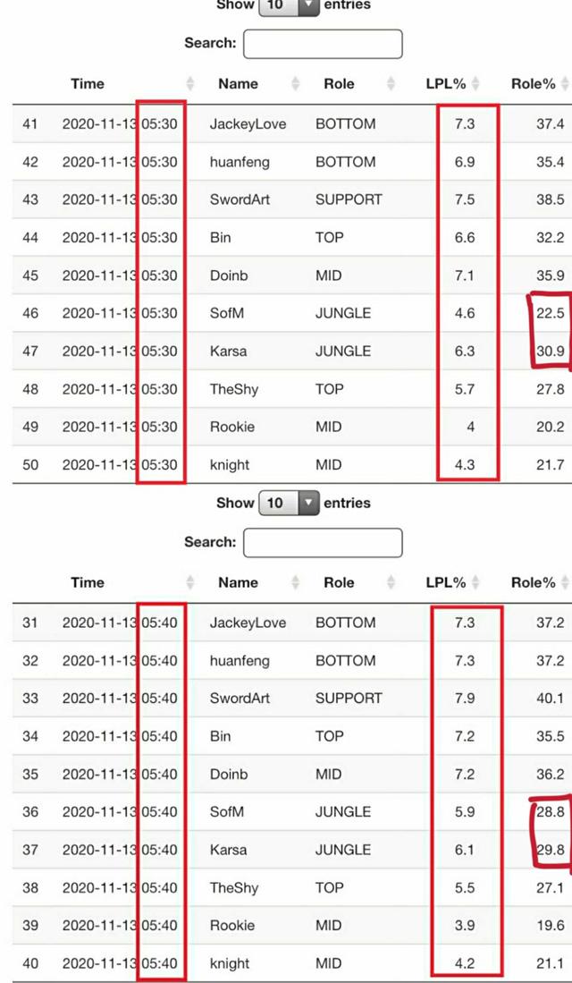 Game thủ Việt đổ xô bỏ phiếu, tỉ lệ bình chọn All-Star 2020 tăng bất thường khiến Suning bị nghi… gian lận phiếu bầu?