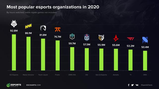 """Lộ diện top 10 tổ chức Esports nổi tiếng nhất năm 2020 – """"Rạp xiếc"""" G2 đứng đầu, T1 xếp áp chót"""