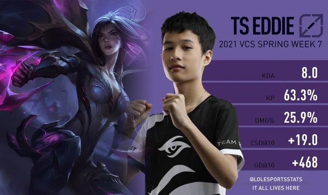 LMHT: Riot đánh giá TS Eddie là cái tên nổi bật nhất VCS trong tuần thi đấu vừa qua