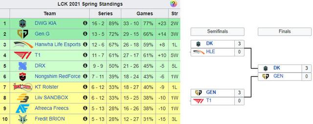 """LCK có còn cửa vô địch thế giới mùa 2021? – DWG KIA sẽ phải đối mặt 4 đội Trung Quốc """"ngang trình"""" RNG tại CKTG"""