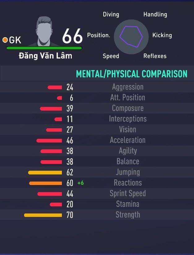 Chỉ số của Văn Lâm được cải thiện trong FIFA 21