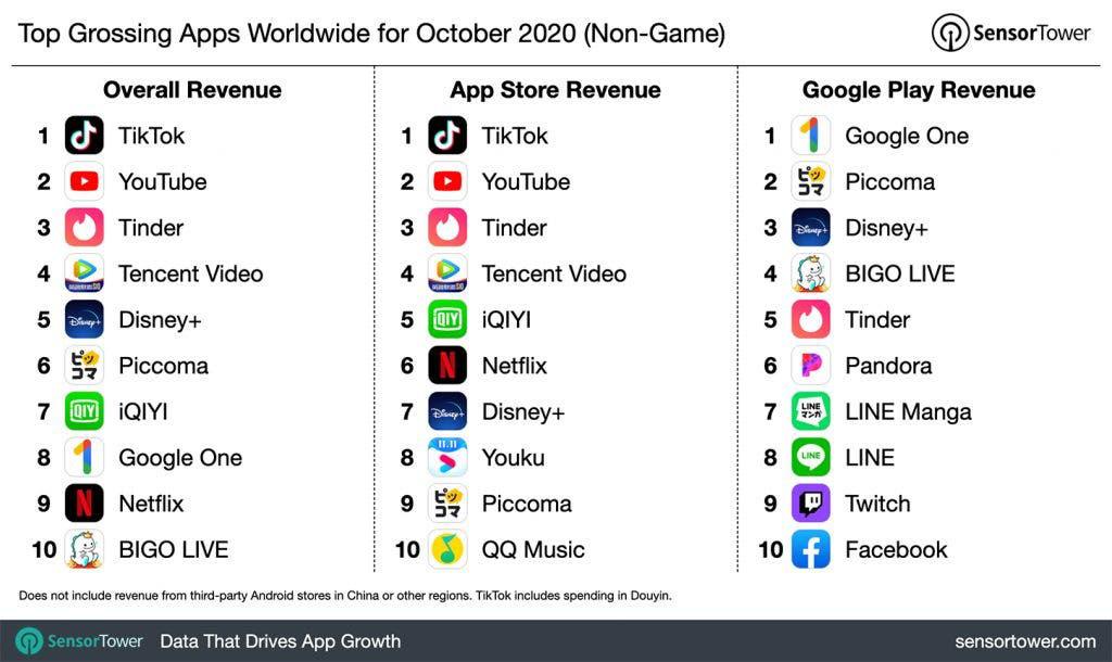 Ứng dụng Trung Quốc TikTok kiếm tiền số 1, YouTube cũng chào thua