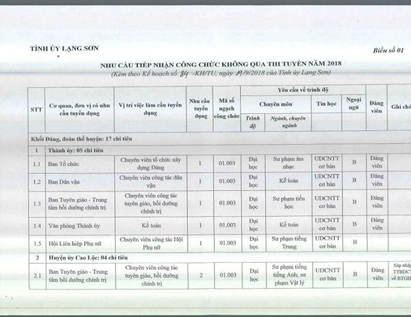 Lạng Sơn: Danh sách xét tuyển công chức 2018 xôn xao cộng đồng mạng