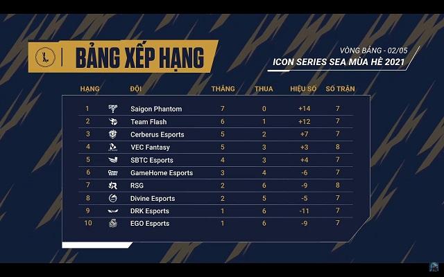 Icon Series SEA Mùa Hè 2021: Cuộc đua top 4 vẫn còn rất nóng!