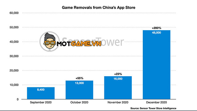 """""""Táo khuyết"""" mạnh tay gỡ bỏ 48.000 tựa game khỏi App Store Trung Quốc."""