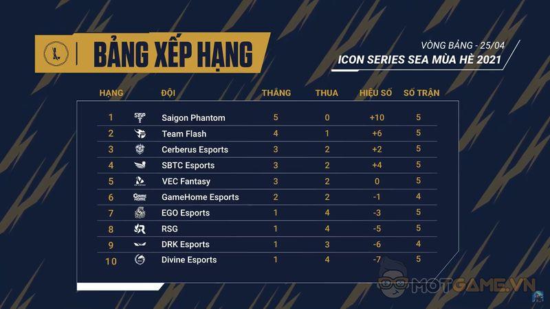 Icon Series SEA Tuần 2: SGP giữ vững phong độ – Divine Esports sa thải HLV?