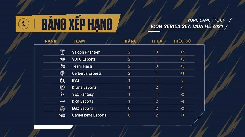 Icon Series SEA Mùa Hè 2021: Cập nhật bảng xếp hạng tuần thi đấu thứ 1