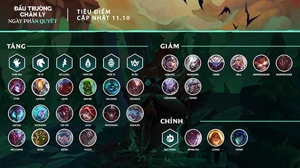 ĐTCL Mùa 5: Đội hình nào sẽ làm chủ meta phiên bản 11.10?