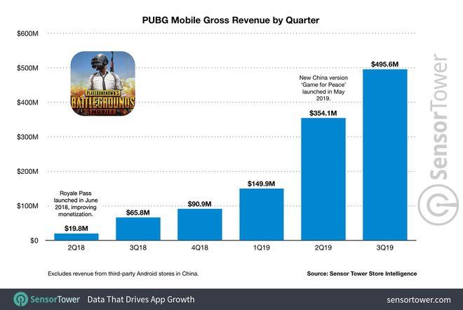 PUBG Mobile bắt đầu lao dốc, Tencent lên kế hoạch thay thế bằng game sinh tồn mới