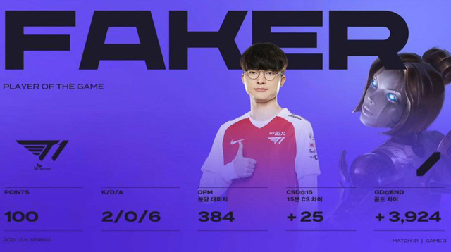 Faker lại làm nên lịch sử trong ngày hiếm hoi được thi đấu chính thức, giật luôn MVP giúp T1 đánh bại Peanut và đồng đội