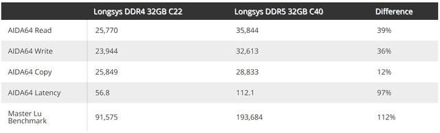RAM DDR5 phô diễn sức mạnh, hiệu năng gấp đôi RAM DDR4