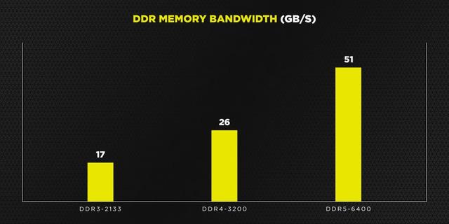 Corsair hé lộ RAM DDR5 tốc độ 6400 MHz, dung lượng lên đến 128 GB mỗi thanh