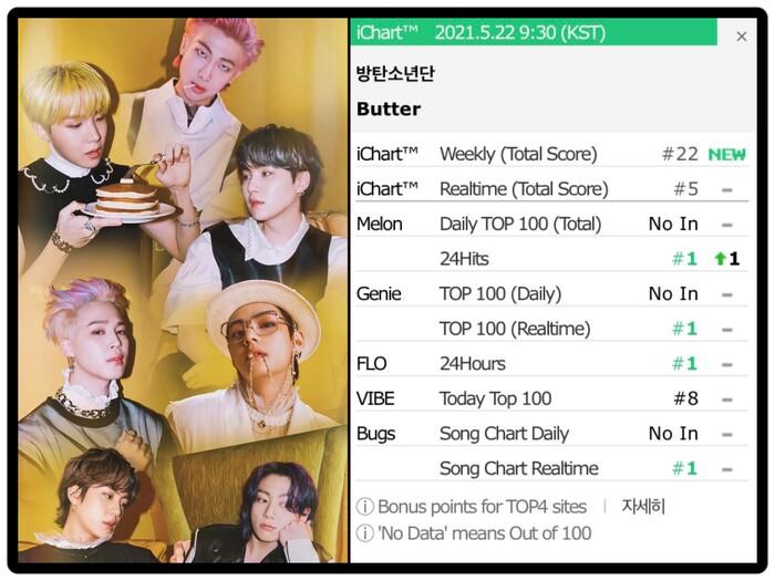 Nhập hội với IU và Brave Girls, BTS trở thành nghệ sĩ nam Kpop đầu tiên đạt All-kill trong năm 2021