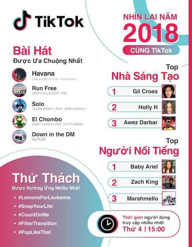 """Bùi Tiến Dũng và Quang Hải lọt top 10 nhân vật """"hot"""" nhất TikTok năm 2018"""