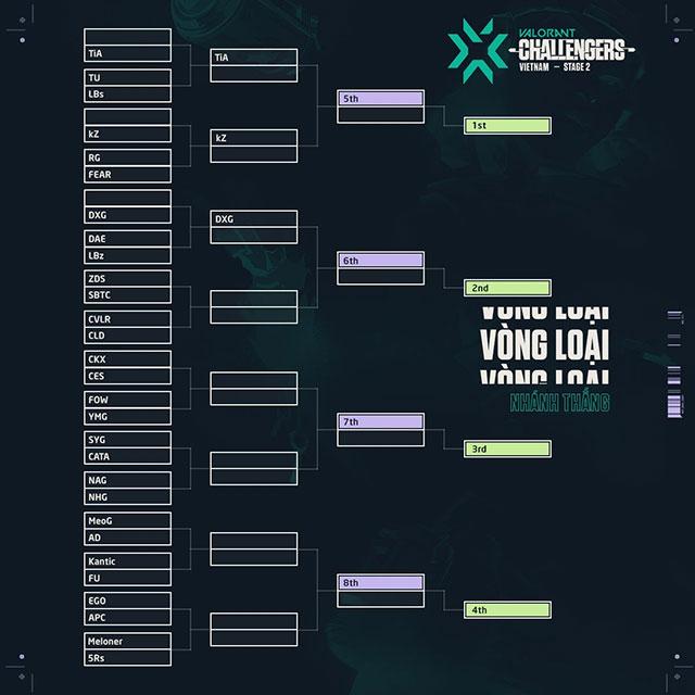 Valorant: Việt Nam Challengers Stage 2 chuẩn bị bước vào vòng loại