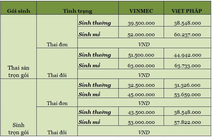 Top 9 Bệnh viện có dịch vụ sinh con tốt nhất ở Hà Nội