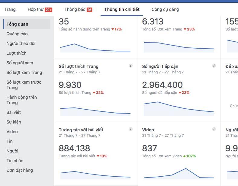 Top 8 Dịch vụ mua bán fanpage/ group facebook uy tín và chất lượng
