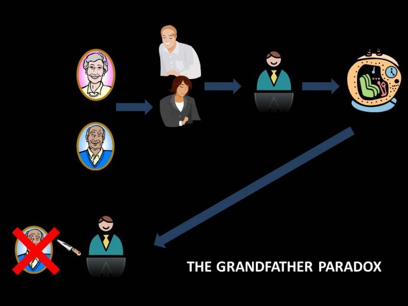 Top 10 định lý, giả thuyết hại não, hài hước và thú vị nhất mọi thời đại