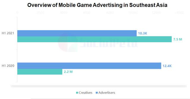 Phân tích chạy quảng cáo trò chơi di động H1 ở Đông Nam Á năm 2021