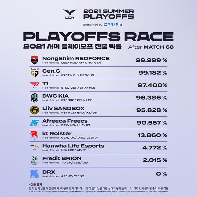 """Thống kê cơ hội vào playoffs của 10 đội LCK: Top 6 ngã ngũ, """"cột sống vàng"""" Chovy """"no hope""""?"""