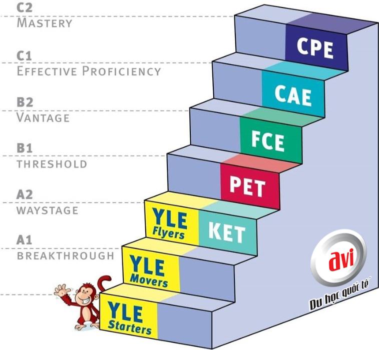 Các chứng chỉ tiếng Anh của hệ thống Cambrige ESOL