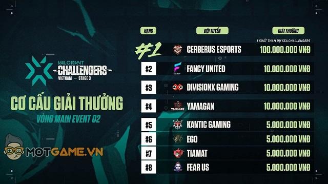 """Tân vương VCT Vietnam Stage 3 Challengers 2 – CERBERUS: """"Mục tiêu của team là vô địch ĐNÁ"""""""