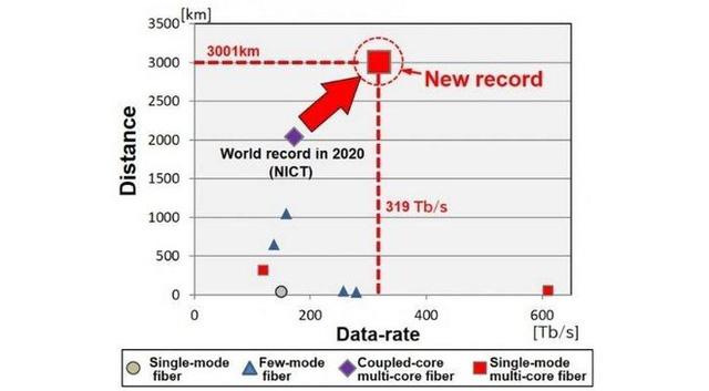 Nhật Bản vừa phá vỡ kỷ lục về tốc độ Internet, đạt mốc không tưởng lên tới 319 Tb/s