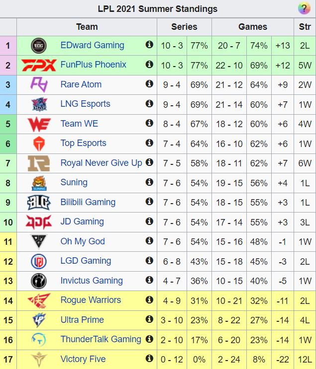 RNG bất ngờ hồi sinh mạnh mẽ với chuỗi thắng thông 6 trận, từ vị trí áp chót tiến thẳng lên nhóm dự Playoffs