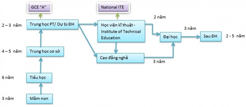 Hệ thống giáo dục phân cấp của Singapore