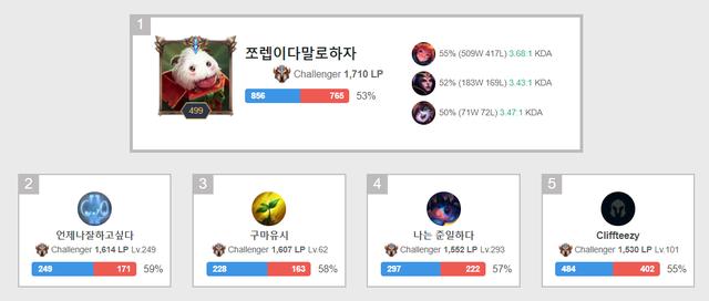 Fan LPL nói gì khi SofM lên top 5 Thách Đấu Hàn: Ngoài làm chuyên gia phát điểm cậu ta còn chi phối được cả bậc rank à? - Ảnh 1.