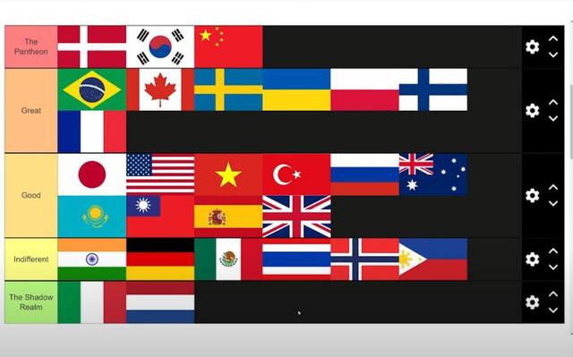 """BXH nền Esports của các quốc gia: Đan Mạch sánh vai cùng Trung – Hàn, SofM và LMHT """"gánh"""" Việt Nam"""