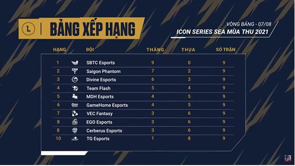 Icon Series SEA Mùa Thu 2021: SBTC lập siêu kỷ lục, VEC Fantasy lách qua khe cửa hẹp