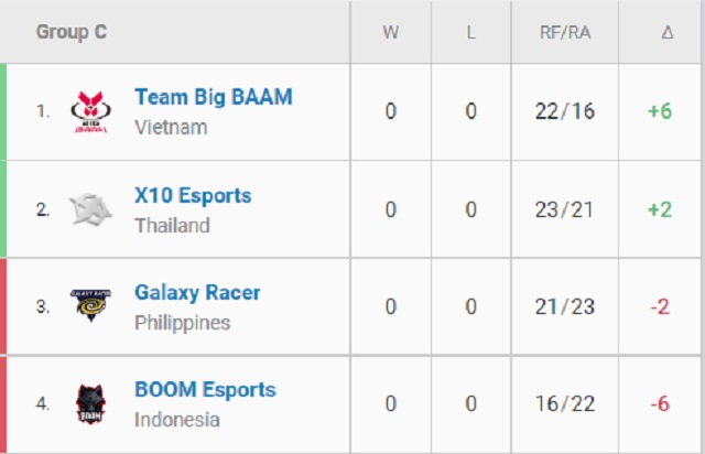 VCT SEA Stage 3 Challengers Playoffs ngày 14/8: CES đứng đầu bảng, EGO bị loại sớm