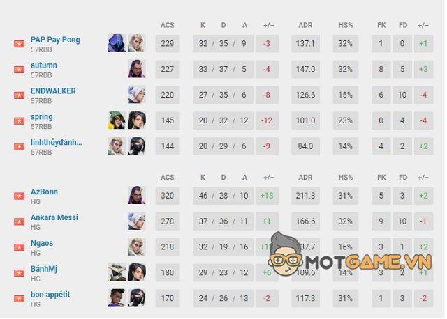 Tổng kết Vòng loại VCT Vietnam Stage 3 Challengers 3: Kantic Gaming thất thủ