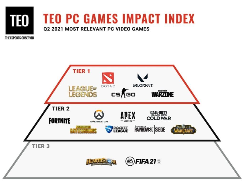 Liên Minh Huyền Thoại là tựa game Esports đứng đầu hiện nay