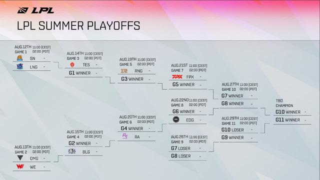 Lịch thi đấu Playoffs LPL Mùa Hè 2021: Suning gặp thử thách cực đại, cùng nhánh với TES, RNG, FPX…
