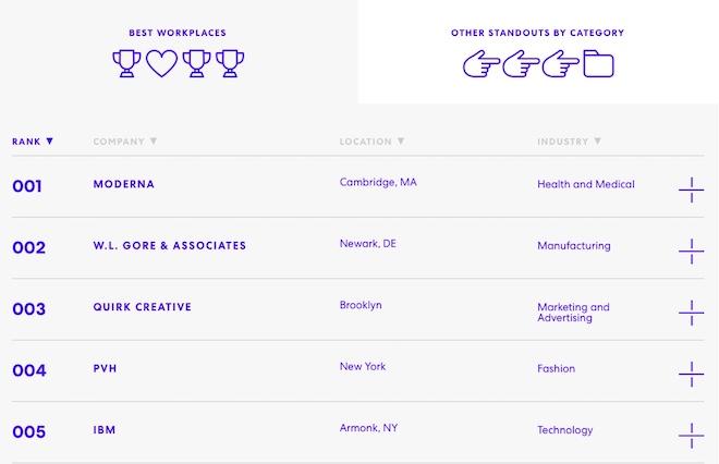 Không phải Facebook hay Google, IBM mới là nơi làm việc sáng tạo nhất