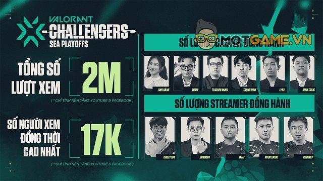 Những thông tin thú vị về giải VCT SEA Stage 3 Challengers Playoffs