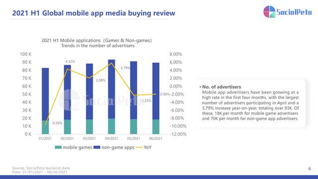 Báo cáo thị trường ứng dụng di động của SocialPeta 2021: Số liệu, xu hướng và chiến lược quảng cáo