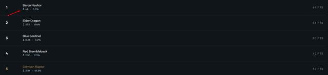 """Chỉ có 48 """"thánh dự"""" là đoán đúng toàn bộ kết quả Vòng Bảng CKTG 2021 trên hệ thống của Riot Games"""