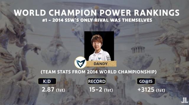 Đội hình Samsung White 2014 mạnh hơn SKT T1 2015?