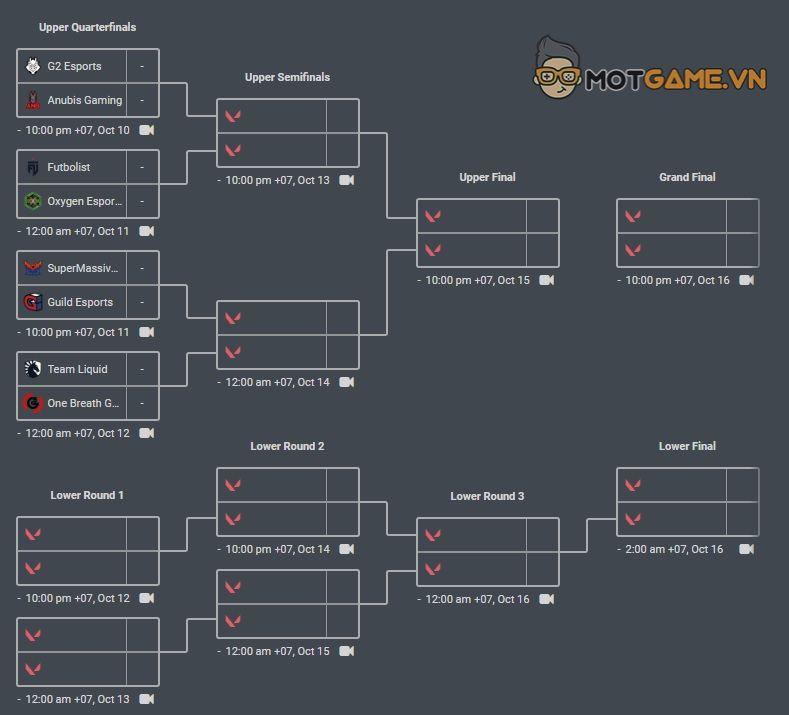 VCT Last Chance – Lịch thi đấu Round 1 các khu vực